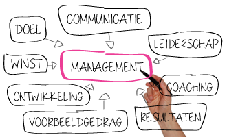 management intervisie, management coaching, leiderschapstraining, Avand